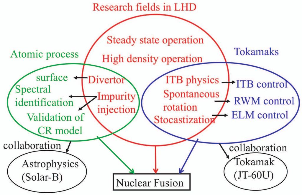 Research of Basic Plasma Physics Toward Nuclear Fusion in LHD Akio KOMORI and LHD experiment group National Institute for Fusion Science, Toki, Gifu 509-5292, Japan (Received 4 January 2010 /