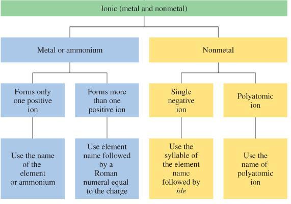 Naming Compounds Containing Polyatomic Ions Flowchart for Naming Ionic Compounds Polyatomic ion present Positive ion is present Negative ion is present Both ions are polyatomic 1.