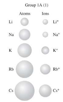 Octet Rule = 8 Valence Electrons Atoms will gain, lose or share sufficient electrons to achieve the same number of valence electrons as a noble gas (i.e. 8 electrons).