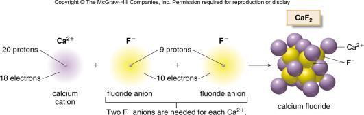How to write a formula for an ionic compound How to write a formula for an ionic compound Step [1] Identify which element is the cation and which is the anion.