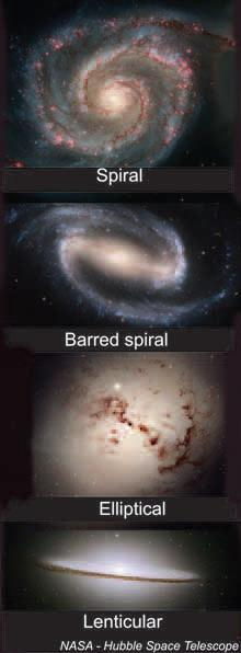 Galaxies change shape over time The shapes of galaxies change over time. It is impossible to actually see the changes in a single galaxy, since the changes take hundreds of millions of years.