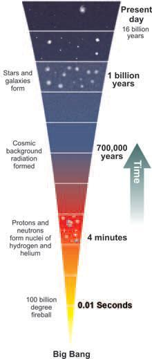 Figure 19.24: A timeline for the Big Bang. Dates are for the amount of time passed.