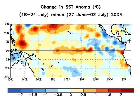 Change is SST Anomalies during the last 4 Weeks Equatorial SST anomalies increased in the central equatorial