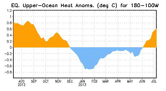 Weekly Central & Eastern Pacific Upper-Ocean (0-300 m) Average Temperature Anomalies Subsurface temperatures were above-average from April November 2012, and