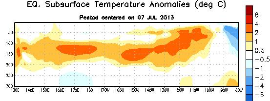 Sub-Surface Temperature Departures ( o C) in the Equatorial Pacific During June,