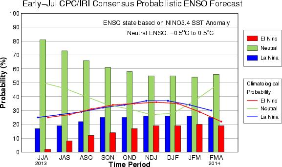 CPC/IRI Probabilistic ENSO Outlook (updated 5 July 2013)