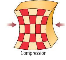and Strain Compression causes