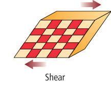 Shear causes distortion of a