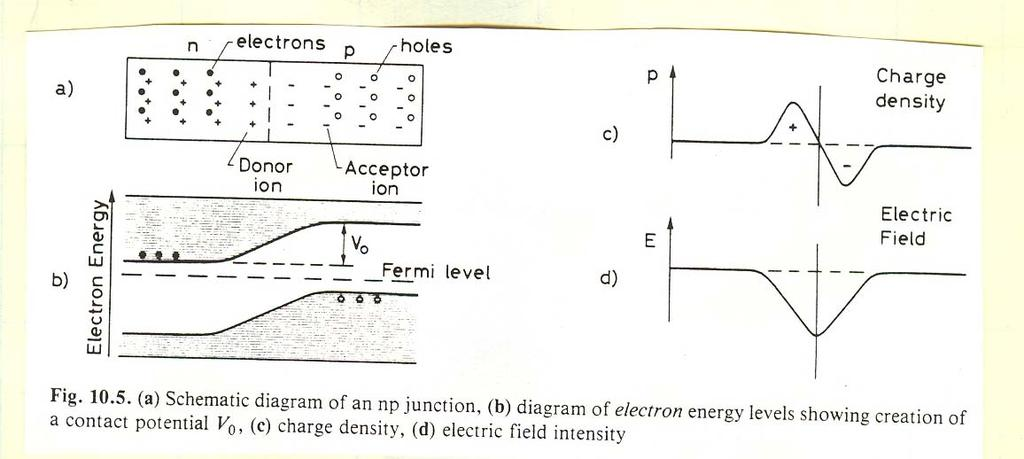 Summary of Last Lecture Semiconductor Junction: np Rectifying diode Initial diffusion of holes towards the n-region and e- towards the p-region [a), b)] Charge build-up on either side of the junction