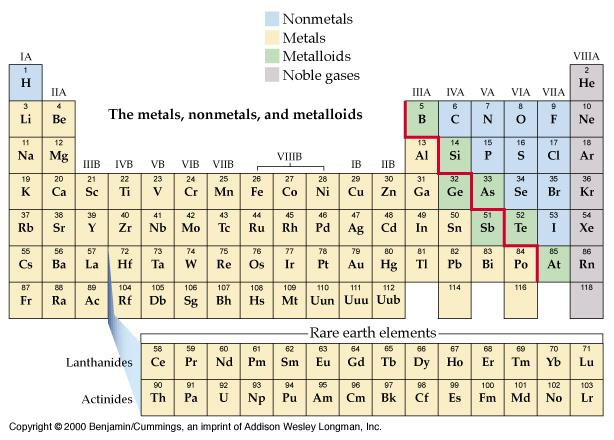 Reading the Periodic Table: Classification Nonmetals, Metals,