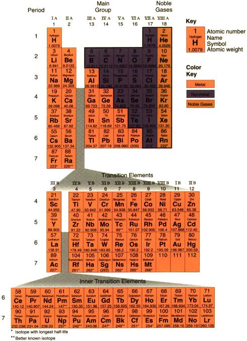 Periodic Table Expanded View The way the periodic table is usually presented is a compressed view, placing