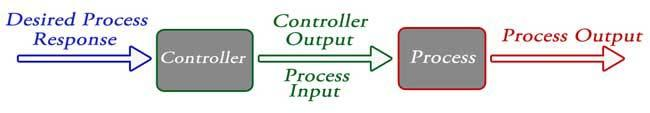 Oscillation: A small numbers of oscillation or constant oscillation of output tend to system to be stable. Types Of Control Systems There are two main types of control system. They are as follow 1.