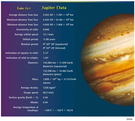 Jupiter is by far the largest and most massive planet in the solar system being over 11x the size