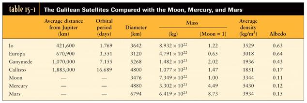 The Galilean Moons and Jupiter are like a miniature