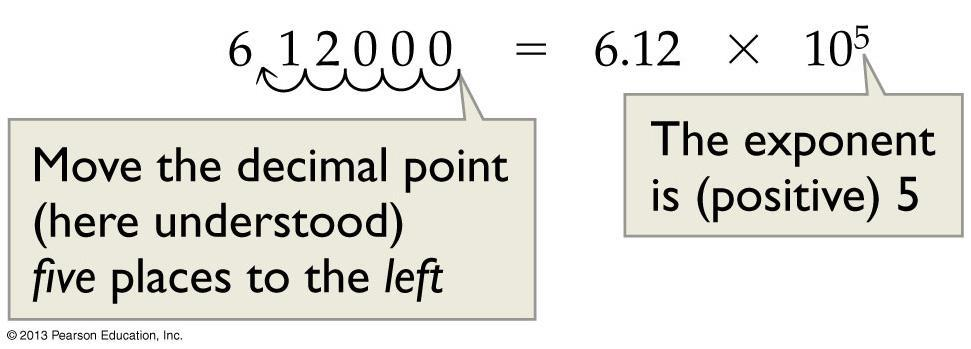 When changing scientific notation to standard notation, the exponent tells how to move the decimal: With a
