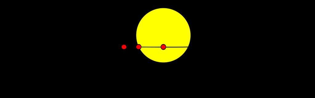 TRANSIT METHOD Think of it as a very partial eclipse Impossible to notice by just looking in a