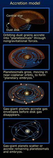 Planets form in