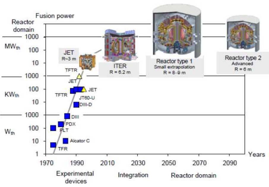 Important problems of future thermonuclear reactors fusion power plant (e.g.