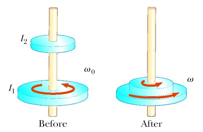 55. A cylinder with moment of inertia I1 rotates with angular velocity ω0 about a frictionless vertical axle.