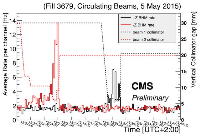 Beam Halo Monitor (II) Directionality of signal response demonstrated during splash events Beam hits collimator upstream from CMS,