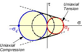 Mohr s Theory: The Mohr Theory of Failure, also known as the Coulomb-Mohr criterion or internalfriction theory, is based on the famous Mohr s Circle.