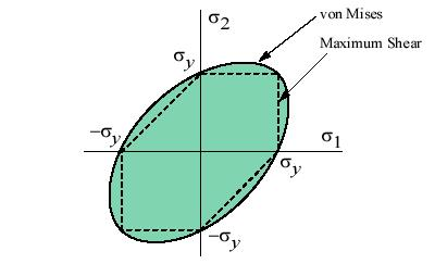 In the cases of plane stress, σ 3 = 0, the Von Mises criterion reduces to: σ σσ + σ σ 2 2 1 1 2 2 y As shown below, this equation represents a principal stress ellipse.