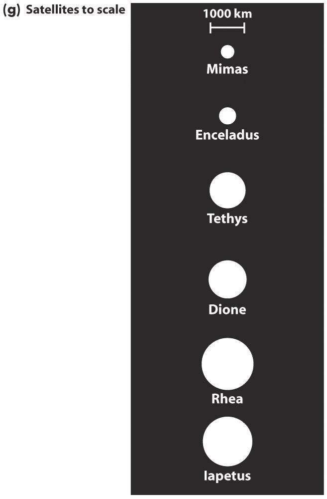 Saturn s moons As of early 2004, Saturn has a total of 31 known satellites In addition to Titan, six moderatesized moons circle Saturn in regular orbits: Mimas, Enceladus, Tethys, Dione,