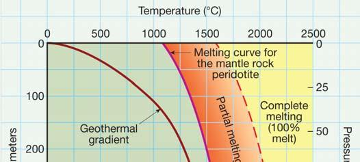 Origin of Magma Generating magma from solid rock Role of heat Temperature
