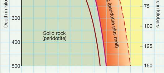 20 o C to 30 o C per kilometer Rocks in the lower crust and upper mantle are