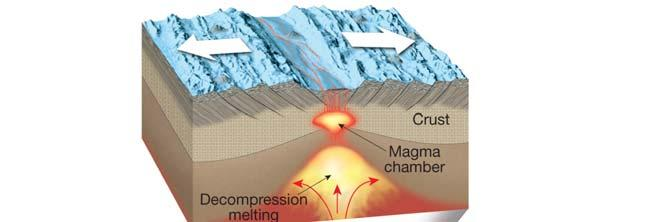 Origin of Magma Role of pressure Increases in confining pressure increases a rock s