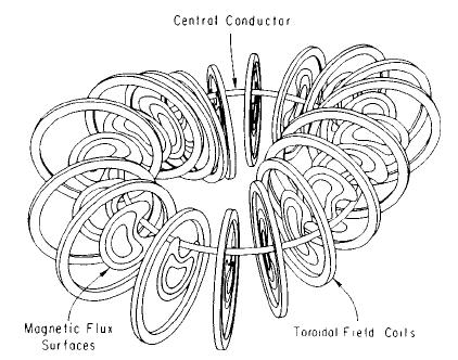 Helical Axis Stellarators To produce a twist in the magnetic axis, draw a helical path, then position the toroidal field coils perpendicular to this path.