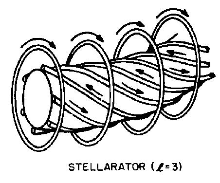 Classical Stellarators Rather than twisting the magnetic axis, so-called classical stellarators deform the flux surface shape by adding helical coils with currents in alternating directions (so field