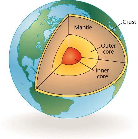 Chapter 1, Section 2 Physical Characteristics Geologists envision three layers to the earth: the core, or center, the mantle, or a thick layer of rock around the core, and the crust, the thin rocky