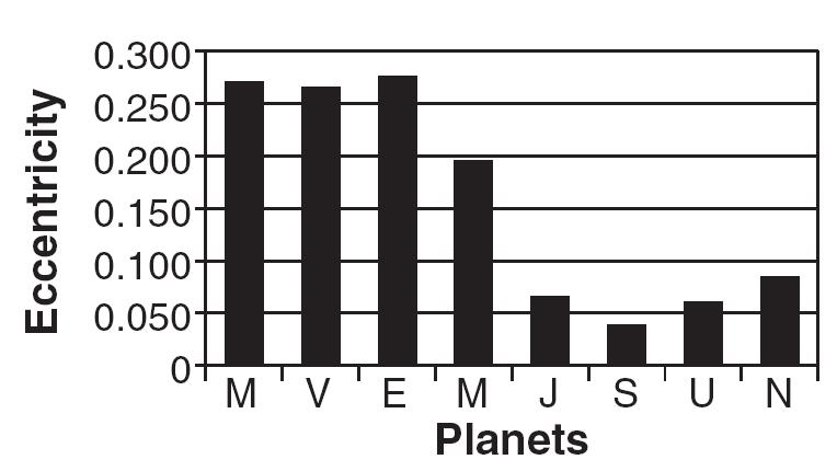 25. The diagram below represents two planets in our solar system drawn to scale, Jupiter and planet A.