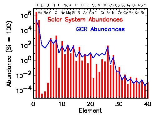 Composition of CRs in the solar system and in the Galaxy All stable elements of periodic table are found in CRs and abundances are very similar to solar system one.