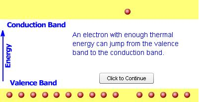 "The lower energy level of a semiconductor is called the ""valence band"" and the energy level at which an electron"