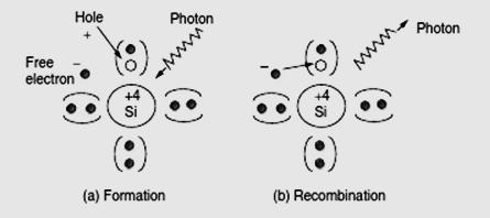 Carrier formation and recombination Unless there is some way to sweep the electrons away from the holes, they will eventually recombine, thus losing both the hole and electron.
