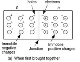 Forming a p-n junction Initially, mobile electrons and holes drift by diffusion across the junction.