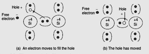 Carrier Movement Both the negatively charged electron and the positively charged hole left behind are free to move around the crystal A valence electron can easily move to fill a hole in a nearby
