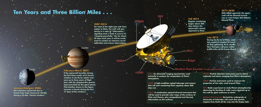 New Horizons Flyby UnUl the flyby, we knew almost nothing about Pluto The New Horizons spacecra] was sent out to explore Pluto and the Kuiper Belt Launched January 2006 First flyby was Jupiter for a