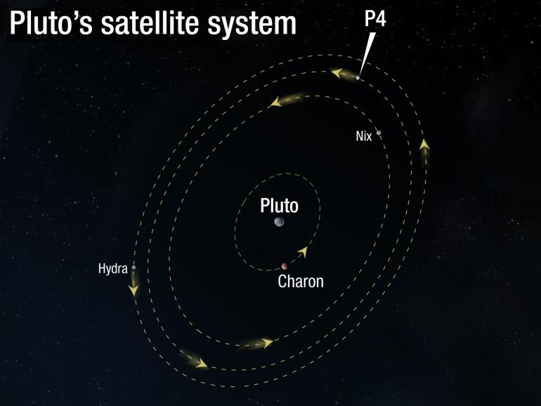 by a collision between Pluto and another