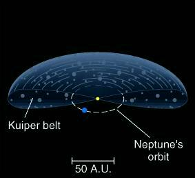 Origin of Pluto and Eris Now known to be just the largest known of a class of objects in the outer reaches of the Solar System.