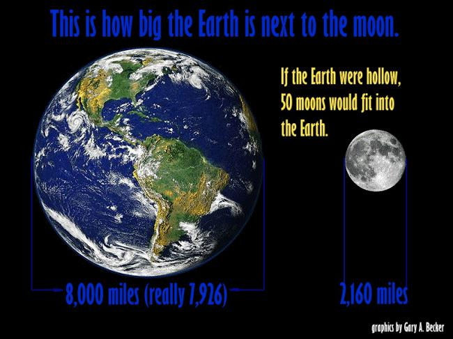 96:1 Mass: Earth/Moon = 81:1