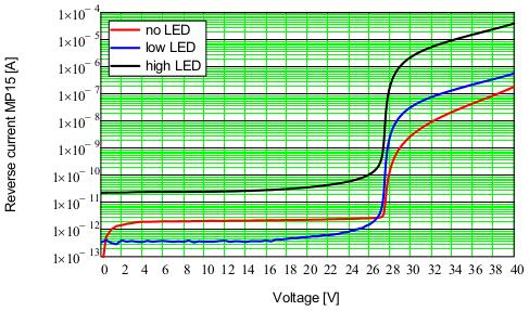 for MP15 and for PNCV. For the single-pixel PNCV, the value of R q = 130 Ω is too small to quench the avalanche, and at the breakdown voltage the current is limited only by the voltage source.