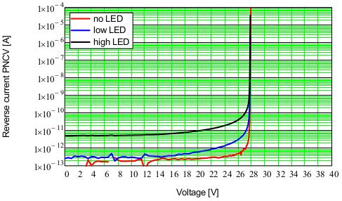 The dark current has a markedly different voltage dependence.