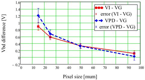In addition, for a single-pixel SiPM with 1 mm pitch without quenching resistor, V I has been determined from I V measurements below breakdown.