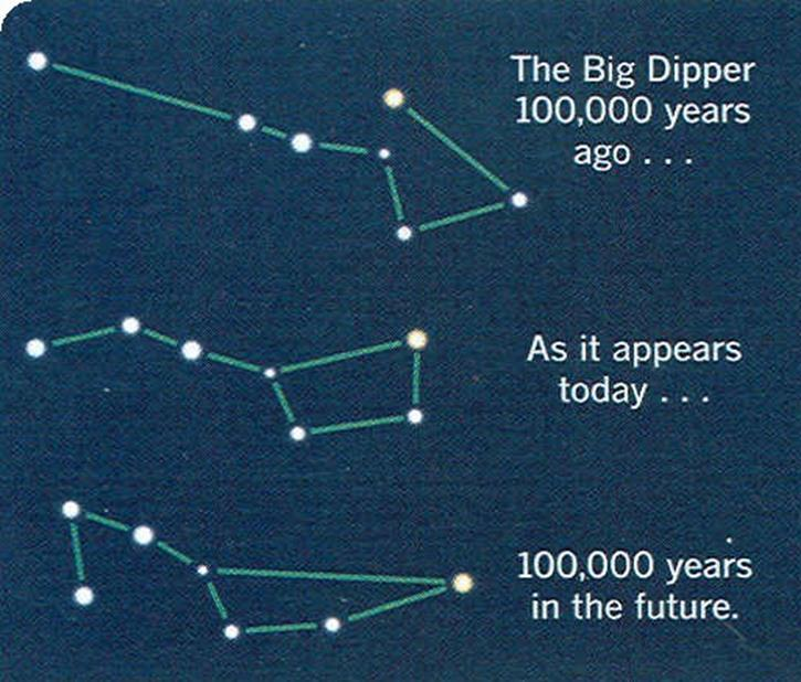 Shape of constellations over time. Credit: Richard W.
