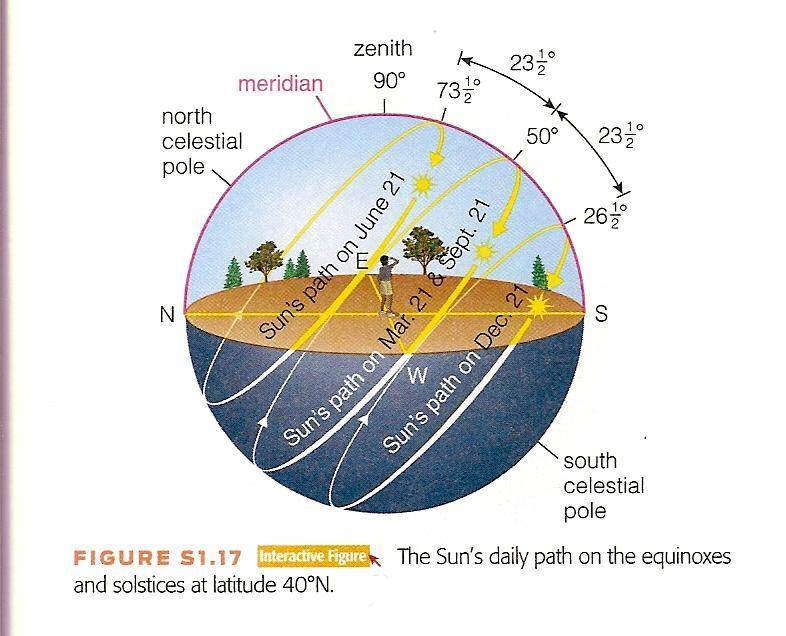 The path of the sun on the equinoxes and solstices at latitude