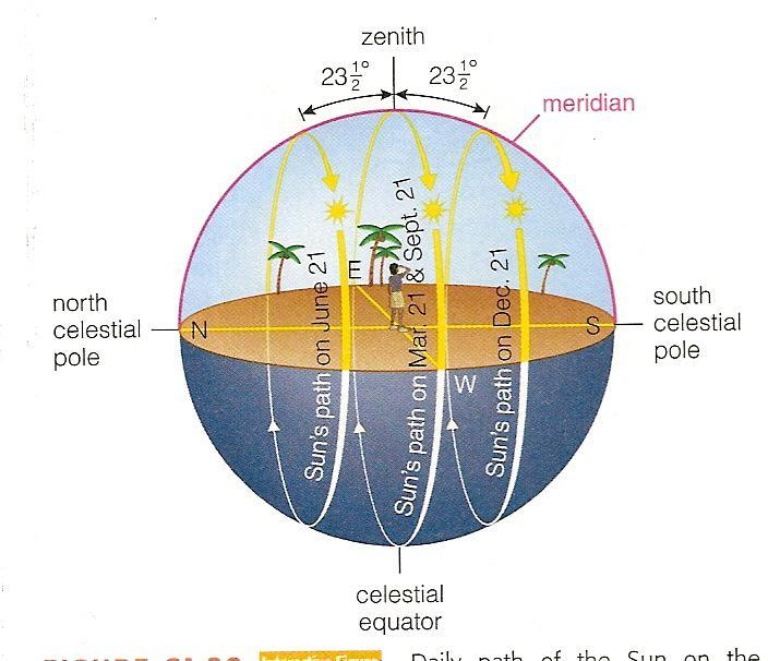 The path of the Sun on the equinoxes and