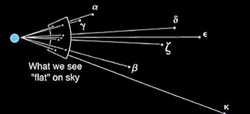 stars are located a different distances.